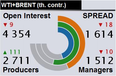 Отчет по открытому интересу. WTI+Brent. CME Group и ICE на 24.08.2019