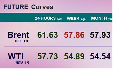 Фьючерсные кривые. Нефть. Биржи CME Group и ICE. Данные на 09.09.19