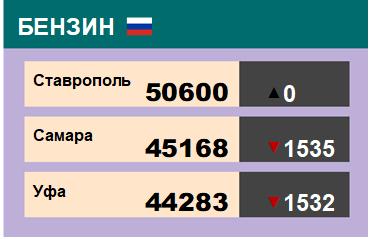 Цены на бензин. Р-92-К5, базис Ставрополь, ЭТП eOil.ru. Данные на 13.09.19