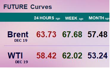 Фьючерсные кривые. Нефть. Биржи CME Group и ICE. Данные на 23.09.19