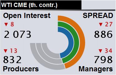 Отчет по открытому интересу. WTI. Биржа CME Group на 21.09.2019