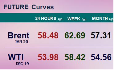 Фьючерсные кривые. Нефть. Биржи CME Group и ICE. Данные на 30.09.19