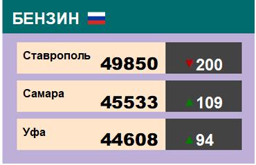 Цены на бензин. Р-92-К5, базис Ставрополь, ЭТП eOil.ru. на 4.10.2019
