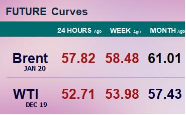 Фьючерсные кривые. Нефть. Биржи CME Group и ICE. Данные на 07.10.19
