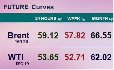 Фьючерсные кривые. Нефть. Биржи CME Group и ICE. Данные на 14.10.19