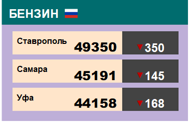 Цены на бензин. Р-92-К5, базис Ставрополь, ЭТП eOil.ru. на 18.10.2019