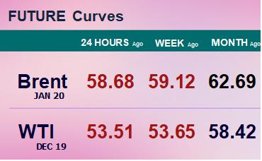 Фьючерсные кривые. Нефть. Биржи CME Group и ICE. Данные на 21.10.19