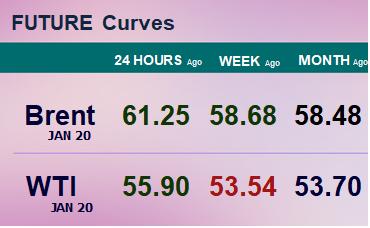 Фьючерсные кривые. Нефть. Биржи CME Group и ICE. Данные на 28.10.19