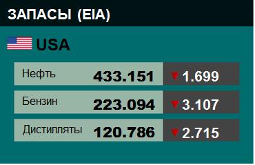 Коммерческие запасы нефти в США, EIA. Данные на 23.10.2019