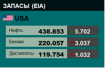 Коммерческие запасы нефти в США, EIA. Данные на 30.10.2019