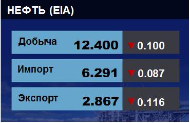 Добыча, импорт, экспорт нефти. США. EIA. Данные на 02.10.2019