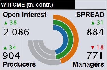 Отчет по открытому интересу. WTI. Биржа CME Group на 05.10.2019