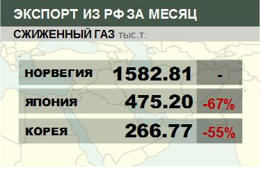 Структура экспорта сжиженного газа из России. Данные на август 2019