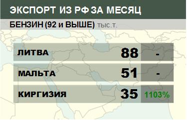 Структура экспорта бензина (92 и выше) из России. Данные на август 2019