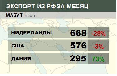 Структура экспорта мазута из России. Данные на август 2019