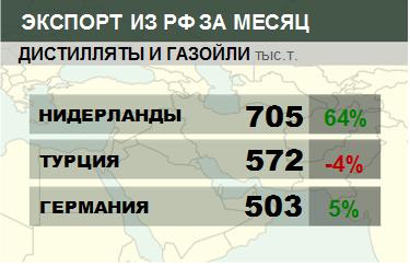 Структура экспорта дистиллятов и газойлей из России. Данные на август 2019