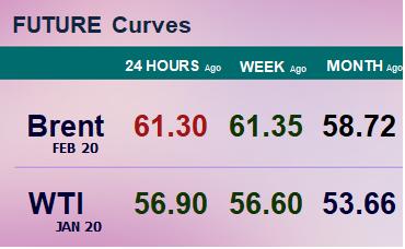 Фьючерсные кривые. Нефть. Биржи CME Group и ICE. Данные на 11.11.19