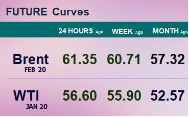 Фьючерсные кривые. Нефть. Биржи CME Group и ICE. Данные на 04.11.19