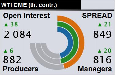 Отчет по открытому интересу. WTI. Биржа CME Group на 09.11.2019
