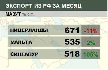 Структура экспорта мазута из России. Данные на сентябрь 2019