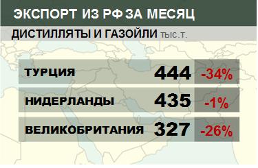 Структура экспорта дистиллятов и газойлей из России. Данные на сентябрь 2019