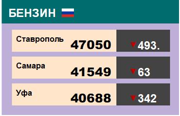 Цены на бензин. Р-92-К5, базис Ставрополь, ЭТП eOil.ru. на 13.12.2019