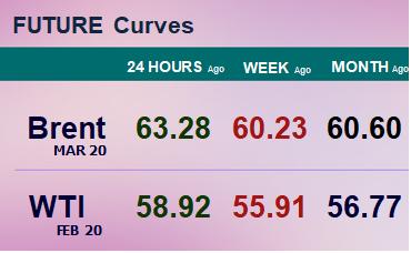 Фьючерсные кривые. Нефть. Биржи CME Group и ICE. Данные на 23.12.19