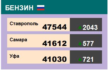 Цены на бензин. Р-92-К5, базис Ставрополь, ЭТП eOil.ru. на 6.12.2019