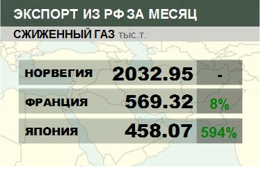 Структура экспорта сжиженного газа из России. Данные на октябрь 2019