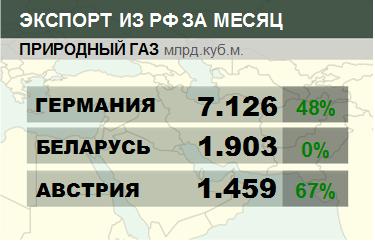 Структура экспорта природного газа из России. Данные на октябрь 2019