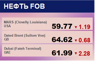 Цены спот на нефть по сортам и базисам. Данные на 17.01.2020