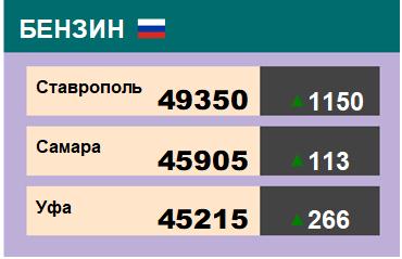 Цены на бензин. Р-92-К5, базис Ставрополь, ЭТП eOil.ru. Данные на 17.01.20