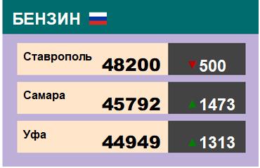 Цены на бензин. Р-92-К5, базис Ставрополь, ЭТП eOil.ru. Данные на 10.01.20