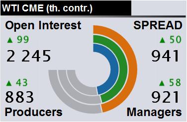 Отчет по открытому интересу. WTI. Биржа CME Group на 11.01.2020