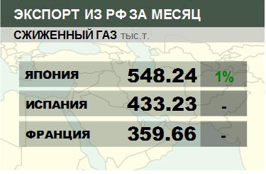 Росстат. Экспорт сжиженного газа из России на ноябрь 2019