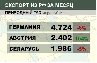 Росстат. Экспорт природного газа из России на ноябрь 2019