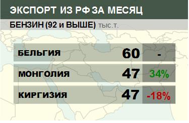 Росстат. Экспорт бензина (92 и выше) из России на ноябрь 2019