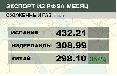 Росстат. Экспорт сжиженного газа из России на декабрь 2019