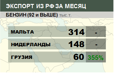 Росстат. Экспорт бензина из России на декабрь 2019