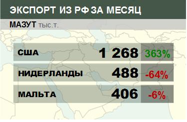 Росстат. Экспорт мазута из России на декабрь 2019