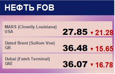 Цены спот на нефть по сортам и базисам. Данные на 13.03.2020