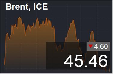 Прогноз биржевых цен с 9 по 13 марта 2020