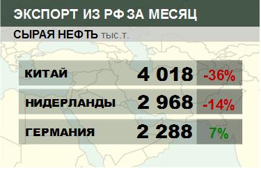 Росстат. Экспорт сырой нефти из России на январь 2020