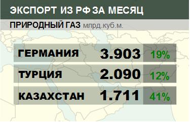 Росстат. Экспорт природного газа из России на январь 2020