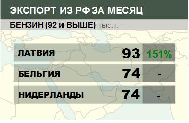 Росстат. Экспорт бензина из России на январь 2020
