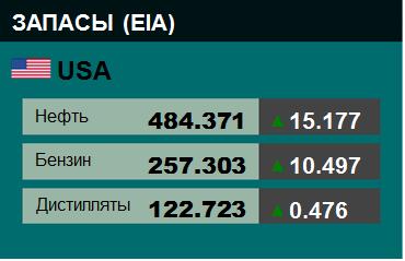 EIA. Коммерческие запасы нефти в США на 8 апреля 2020