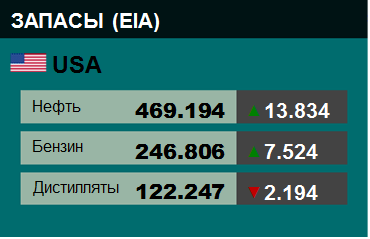 EIA. Коммерческие запасы нефти в США на 01 апреля 2020