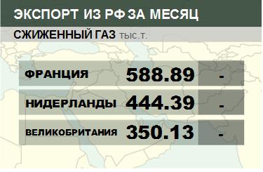 Росстат. Экспорт сжиженного газа из России на февраль 2020