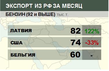 Росстат. Экспорт бензина из России на февраль 2020