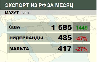 Росстат. Экспорт мазута из России на февраль 2020